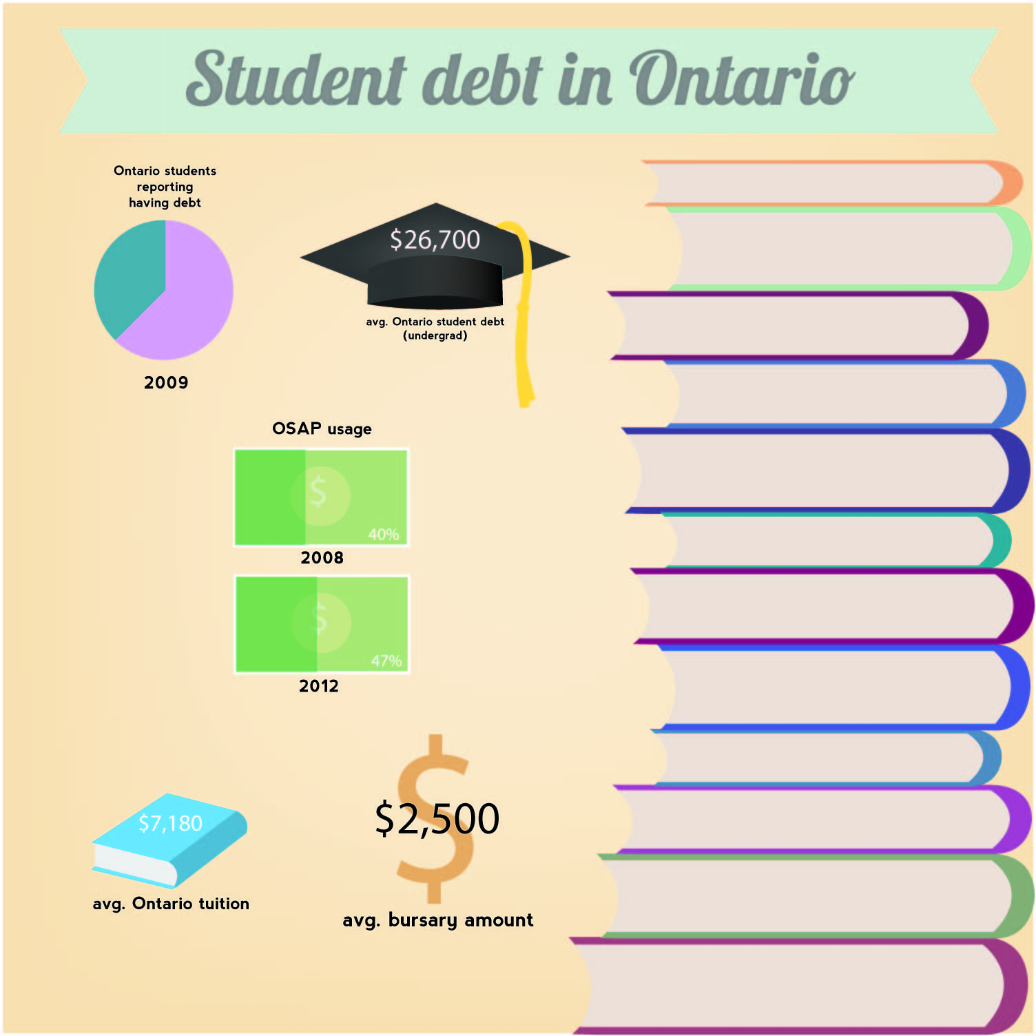 The ramifications of student debt