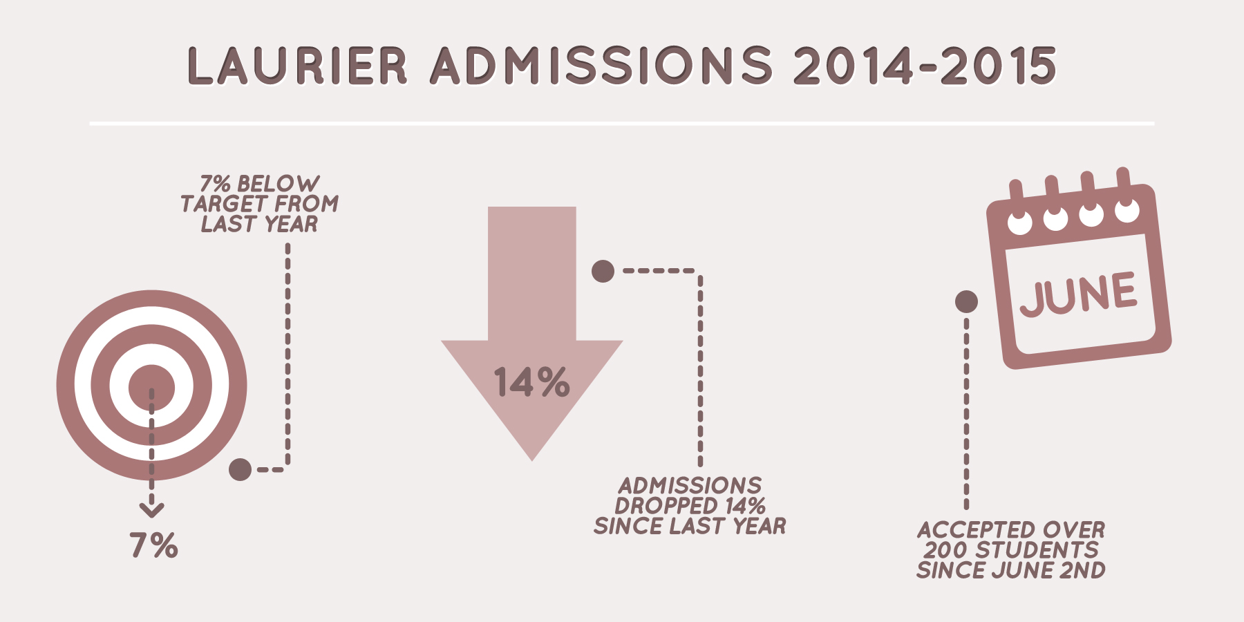 Laurier sees decrease in admissions
