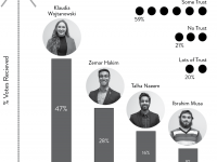 Laurier Student Poll breaks down the opinions on Students' Union elections